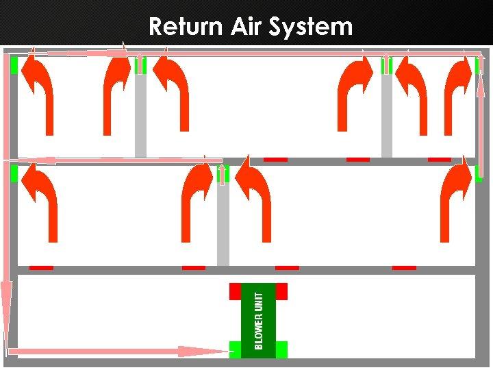 Return Air System
