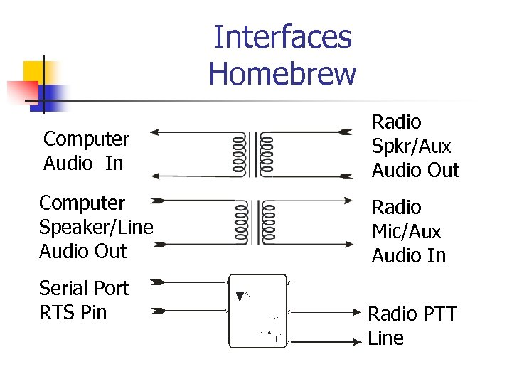 Interfaces Homebrew Computer Audio In Radio Spkr/Aux Audio Out Computer Speaker/Line Audio Out Radio