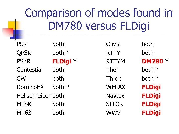 Comparison of modes found in DM 780 versus FLDigi PSK QPSK PSKR Contestia CW