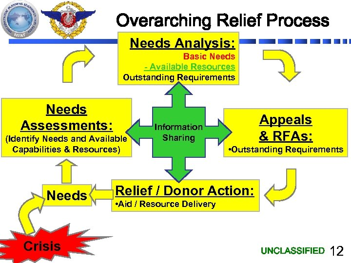 Overarching Relief Process Needs Analysis: Basic Needs - Available Resources Outstanding Requirements Needs Assessments: