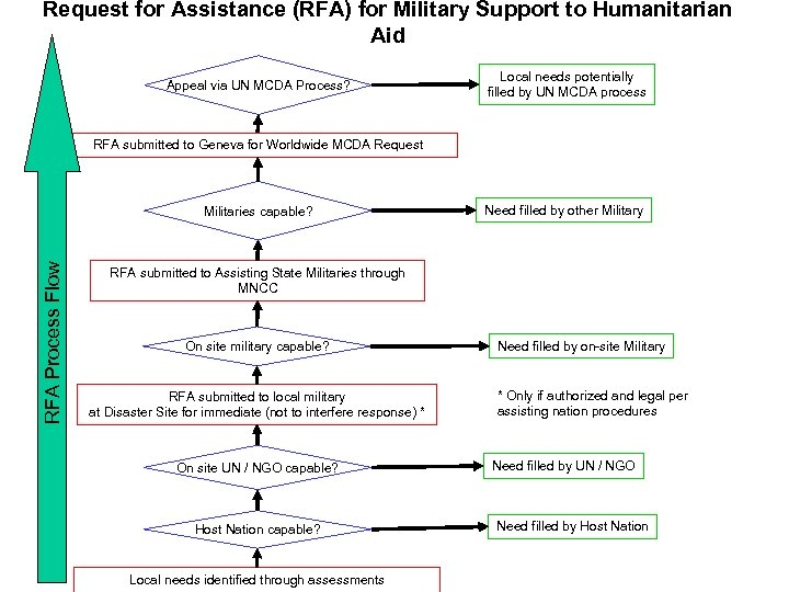 Request for Assistance. Pre-decisional Working Papers Humanitarian DRAFT (RFA) for Military Support to Aid