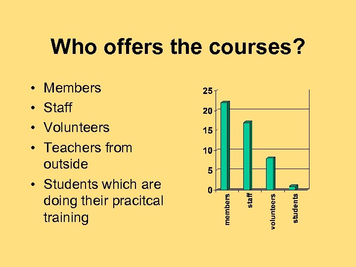 Who offers the courses? • • Members Staff Volunteers Teachers from outside • Students