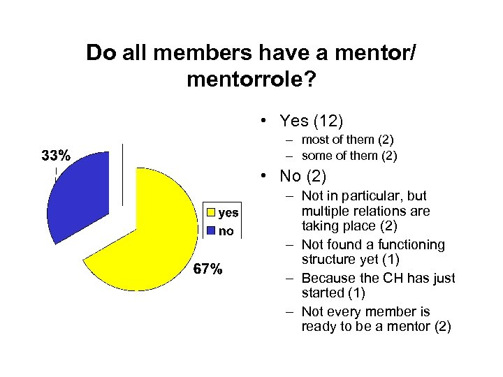 Do all members have a mentor/ mentorrole? • Yes (12) – most of them