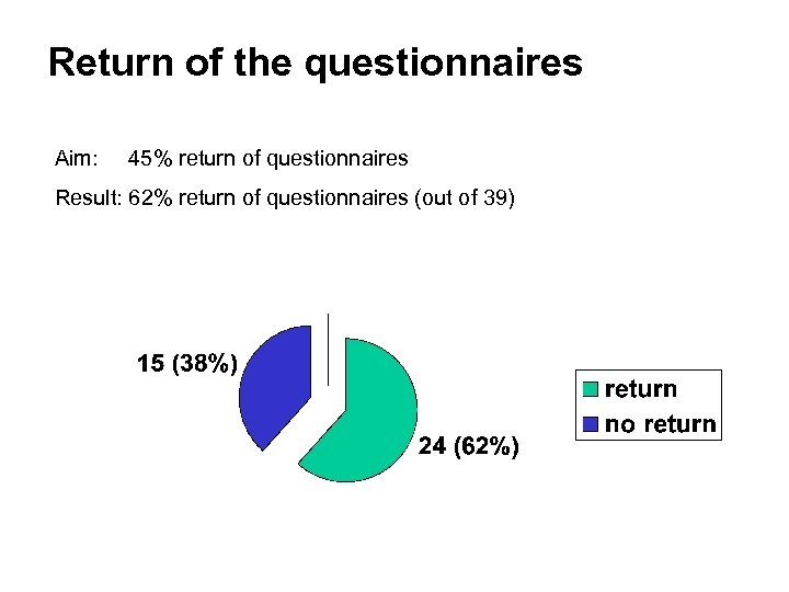 Return of the questionnaires Aim: 45% return of questionnaires Result: 62% return of questionnaires