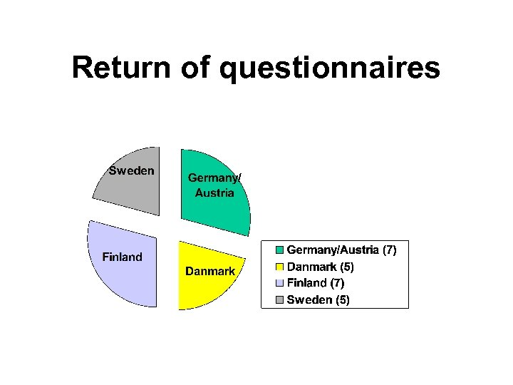Return of questionnaires