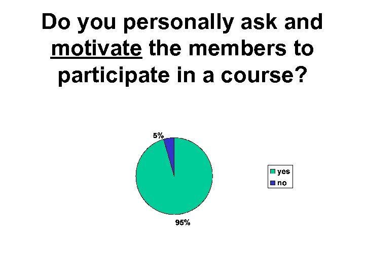 Do you personally ask and motivate the members to participate in a course?