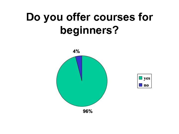Do you offer courses for beginners?