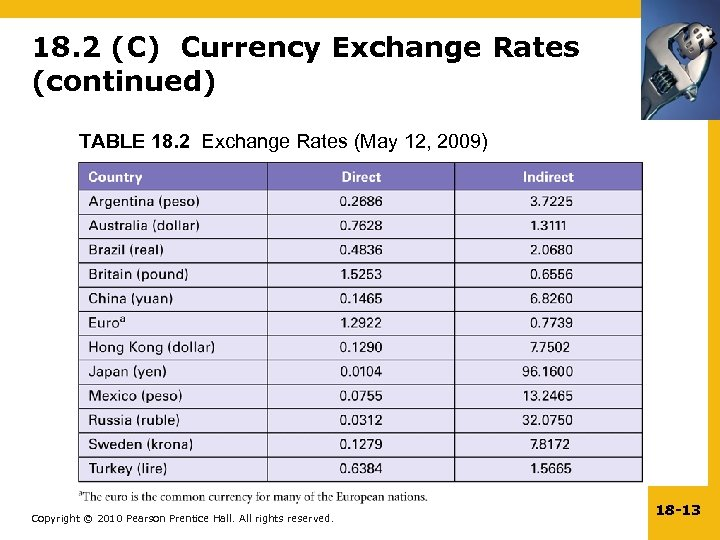 18. 2 (C) Currency Exchange Rates (continued) TABLE 18. 2 Exchange Rates (May 12,