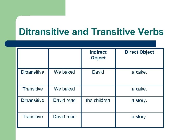 Ditransitive and Transitive Verbs Indirect Object Ditransitive We baked Transitive David read David a