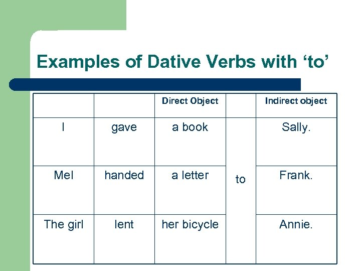 Examples of Dative Verbs with 'to' Direct Object Indirect object Sally. I gave a