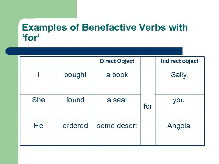 Examples of Benefactive Verbs with 'for' Direct Object Indirect object I bought a book
