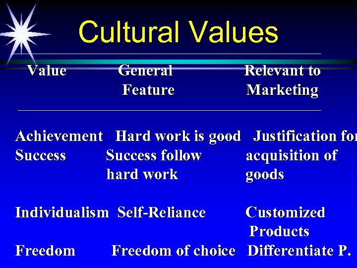 Cultural Values Value General Feature Relevant to Marketing Achievement Hard work is good Justification