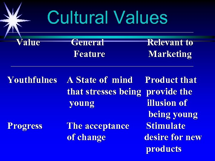 Cultural Values Value General Feature Youthfulnes A State of mind that stresses being young