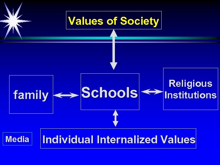 Values of Society family Media Schools Religious Institutions Individual Internalized Values