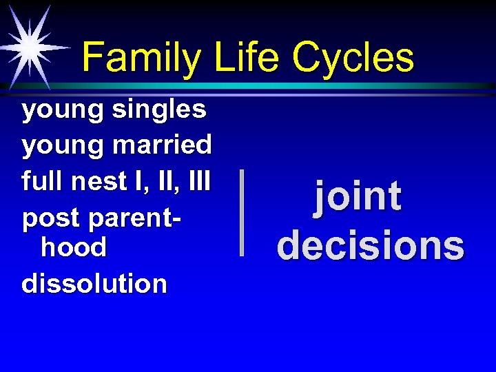 Family Life Cycles young singles young married full nest I, III post parenthood dissolution