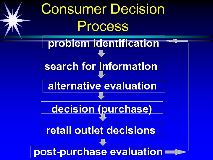 Consumer Decision Process problem identification search for information alternative evaluation decision (purchase) retail outlet