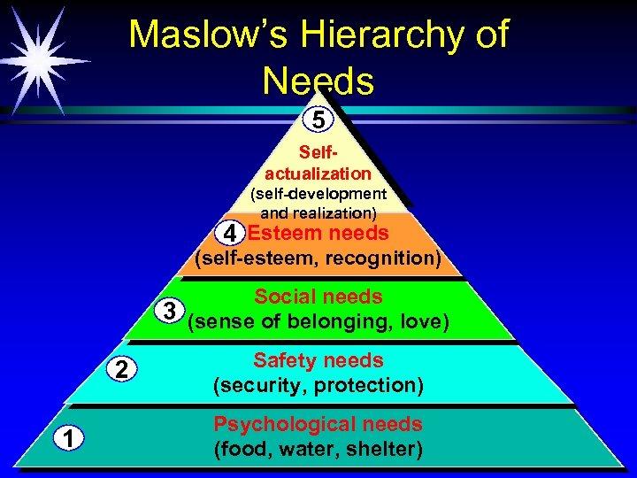 Maslow's Hierarchy of Needs 5 Selfactualization (self-development and realization) 4 Esteem needs (self-esteem, recognition)