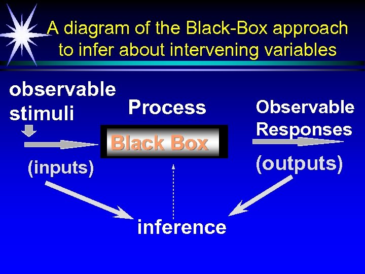 A diagram of the Black-Box approach to infer about intervening variables observable Process stimuli