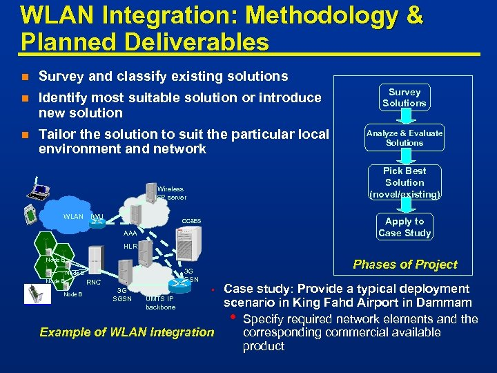 WLAN Integration: Methodology & Planned Deliverables n Survey and classify existing solutions n Identify
