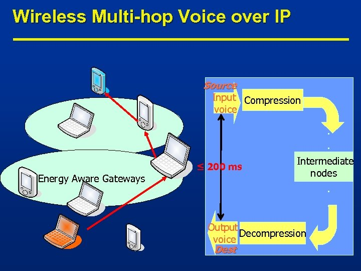 Wireless Multi-hop Voice over IP Source Input Compression voice Energy Aware Gateways ≤ 200