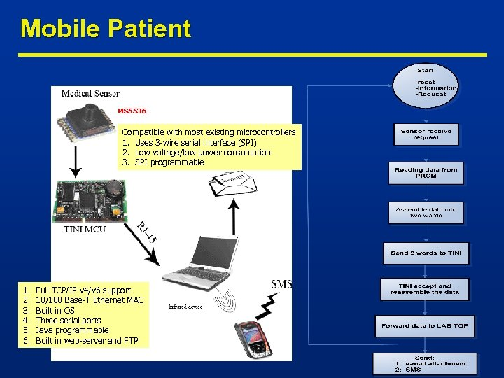 Mobile Patient MS 5536 Compatible with most existing microcontrollers 1. Uses 3 -wire serial