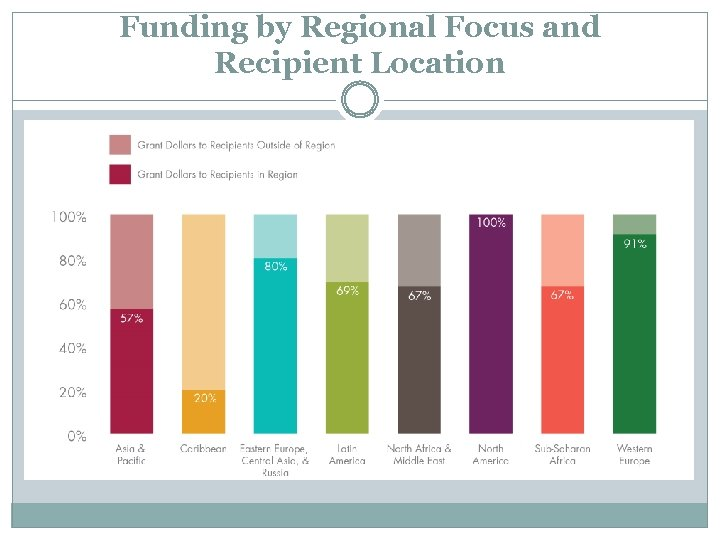 Funding by Regional Focus and Recipient Location