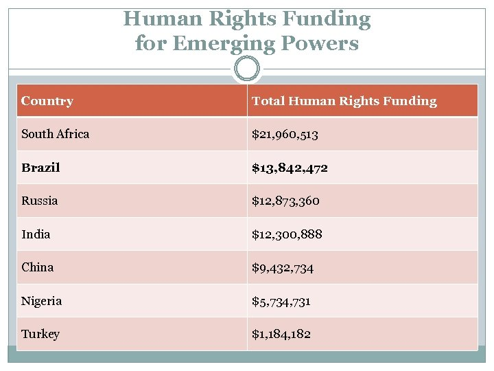 Human Rights Funding for Emerging Powers Country Total Human Rights Funding South Africa $21,