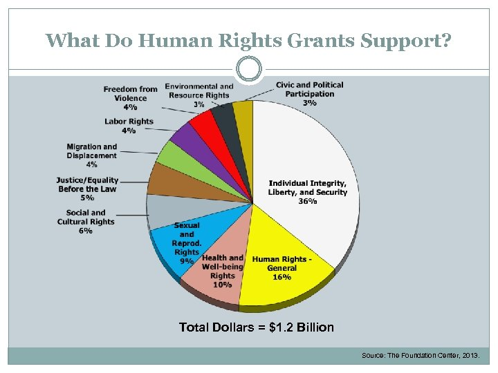 What Do Human Rights Grants Support? Total Dollars = $1. 2 Billion Source: The
