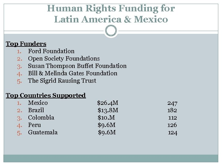 Human Rights Funding for Latin America & Mexico Top Funders 1. Ford Foundation 2.
