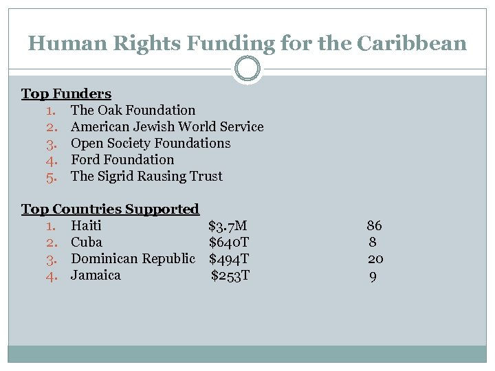 Human Rights Funding for the Caribbean Top Funders 1. The Oak Foundation 2. American