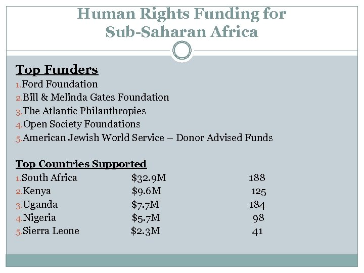 Human Rights Funding for Sub-Saharan Africa Top Funders 1. Ford Foundation 2. Bill &