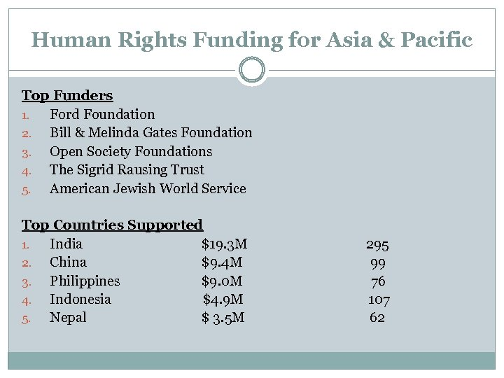Human Rights Funding for Asia & Pacific Top Funders 1. Ford Foundation 2. Bill