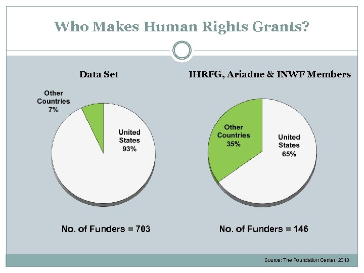 Who Makes Human Rights Grants? Data Set No. of Funders = 703 IHRFG, Ariadne