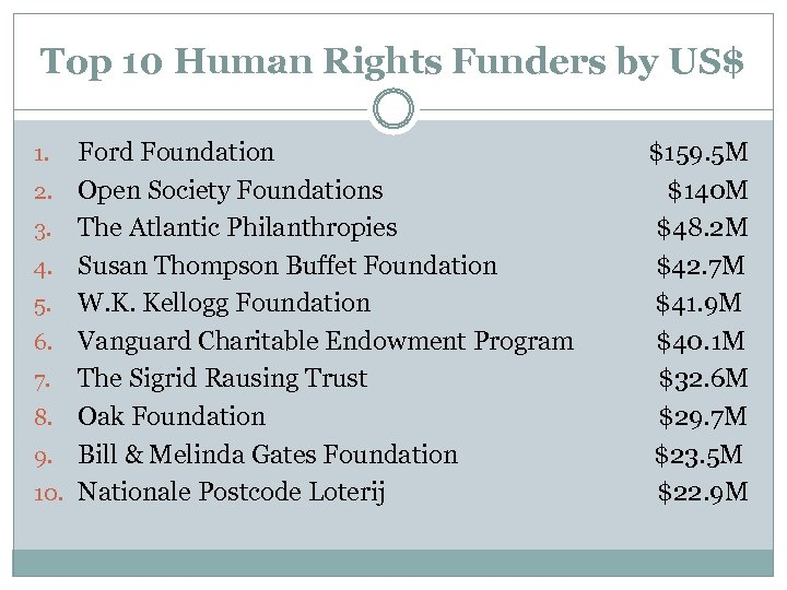 Top 10 Human Rights Funders by US$ 1. 2. 3. 4. 5. 6. 7.