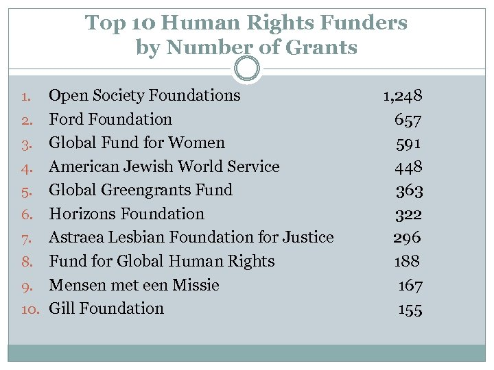 Top 10 Human Rights Funders by Number of Grants 1. 2. 3. 4. 5.