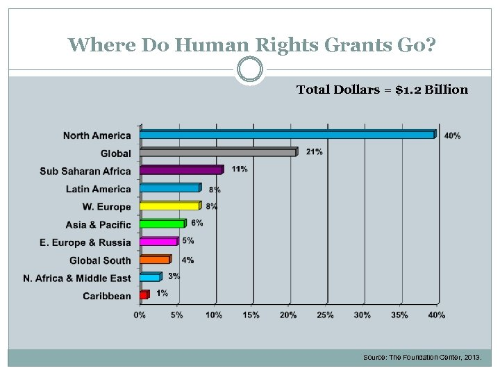 Where Do Human Rights Grants Go? Total Dollars = $1. 2 Billion Source: The