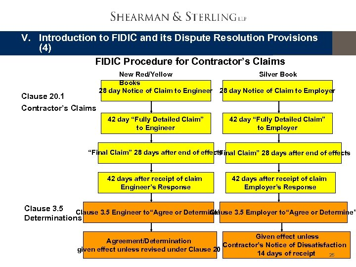 V. Introduction to FIDIC and its Dispute Resolution Provisions (4) FIDIC Procedure for Contractor's