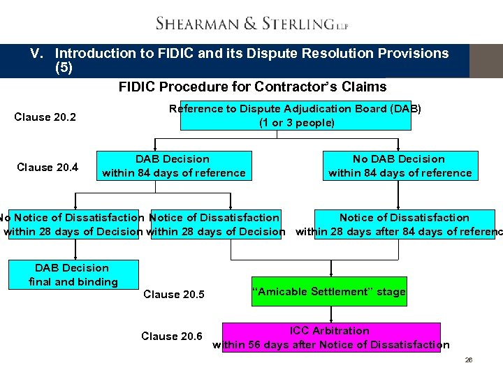 V. Introduction to FIDIC and its Dispute Resolution Provisions (5) FIDIC Procedure for Contractor's