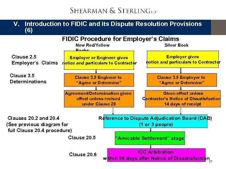 V. Introduction to FIDIC and its Dispute Resolution Provisions (6) FIDIC Procedure for Employer's