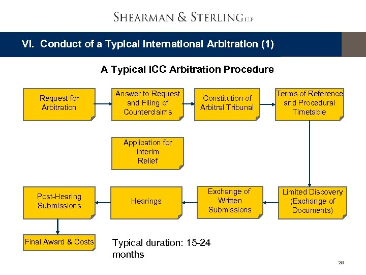 VI. Conduct of a Typical International Arbitration (1) A Typical ICC Arbitration Procedure Request