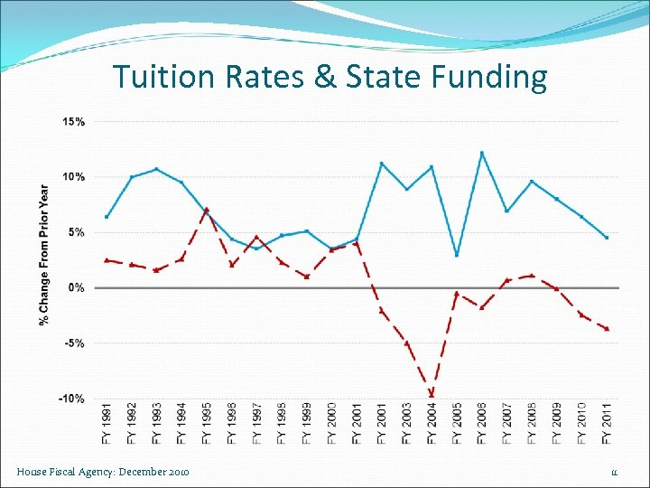 Tuition Rates & State Funding House Fiscal Agency: December 2010 11