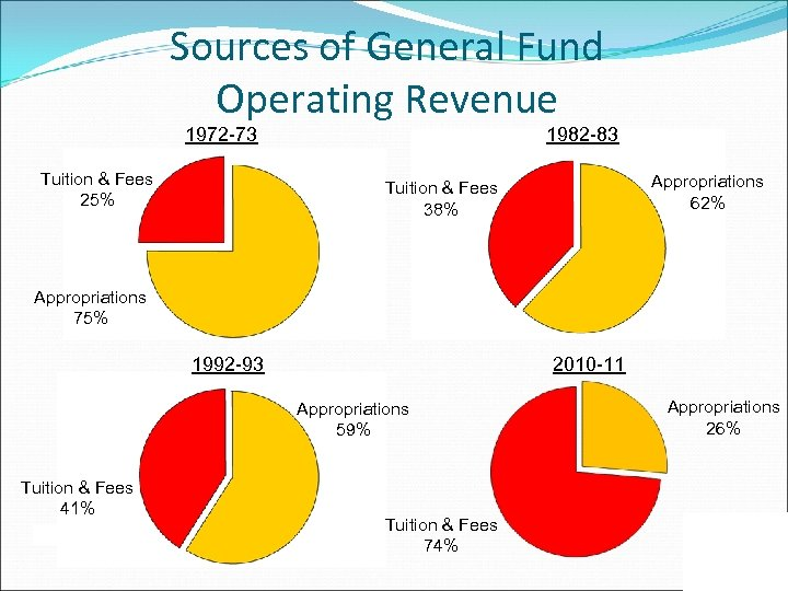 Sources of General Fund Operating Revenue 1972 -73 Tuition & Fees 25% 1982 -83
