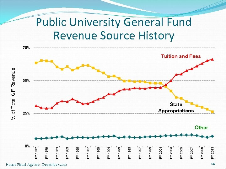 Public University General Fund Revenue Source History % of Total GF Revenue Tuition and