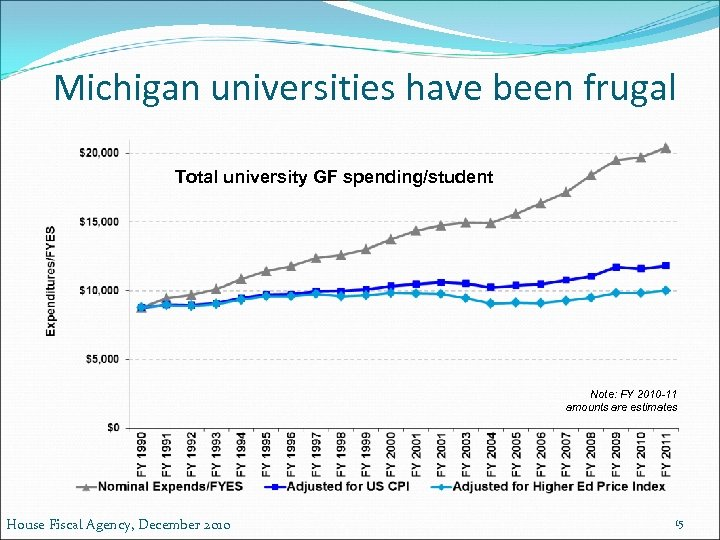 Michigan universities have been frugal Total university GF spending/student Note: FY 2010 -11 amounts