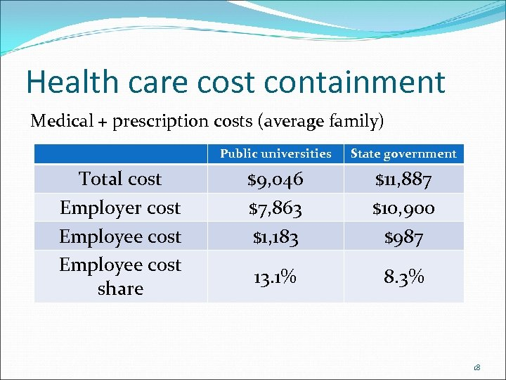 Health care cost containment Medical + prescription costs (average family) Public universities Total cost