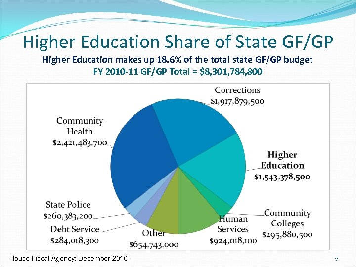 Higher Education Share of State GF/GP Higher Education makes up 18. 6% of the