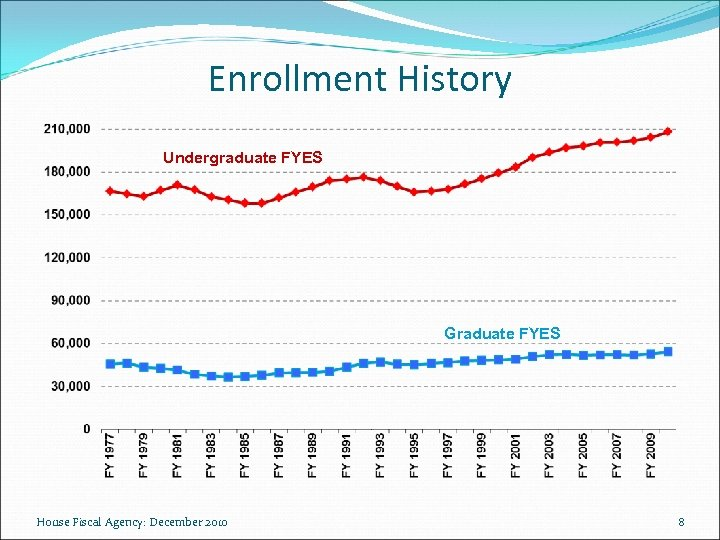 Enrollment History Undergraduate FYES Graduate FYES House Fiscal Agency: December 2010 8