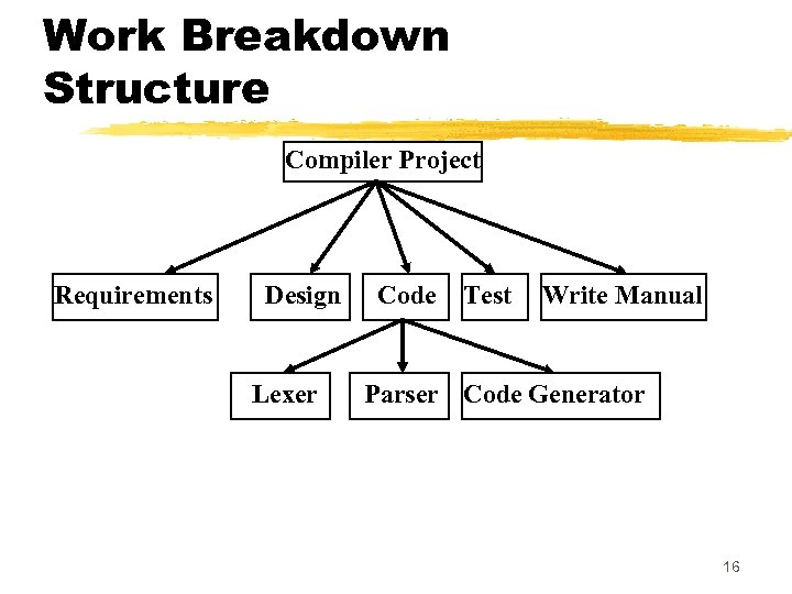 Work Breakdown Structure Compiler Project Requirements Design Lexer Code Test Write Manual Parser Code