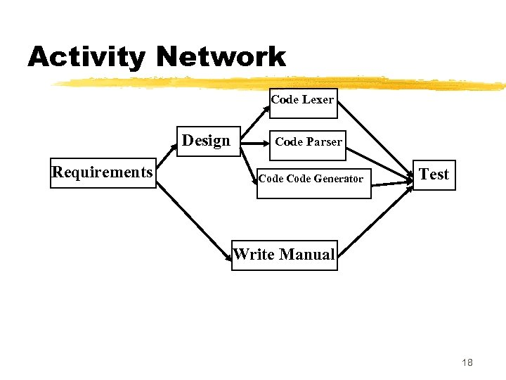 Activity Network Code Lexer Design Requirements Code Parser Code Generator Test Write Manual 18