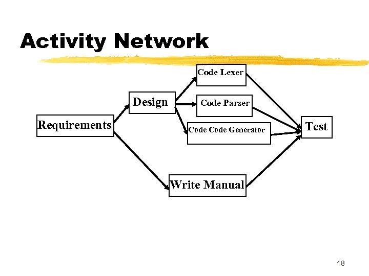 Activity Network Code Lexer Design Requirements Code Parser Code Generator Test Write Manual 18